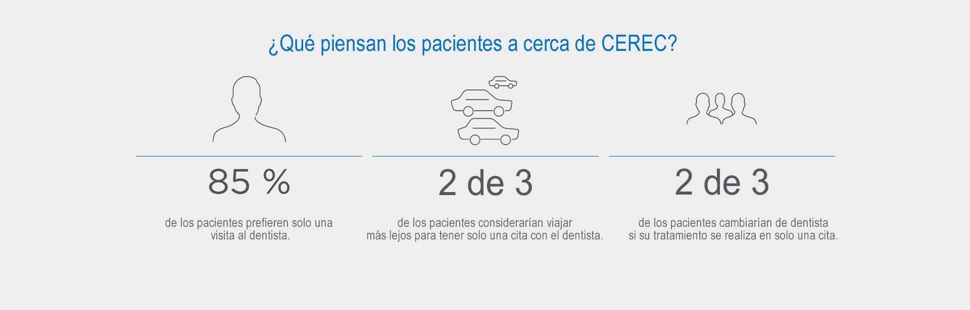 Cerec Sirona en Alcalá, Madrid | CAD - CAM 3D Clinica la Garena