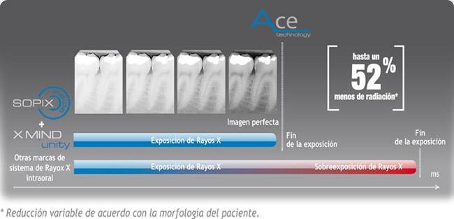 Radiografia Digital Dentista Alcala Henares